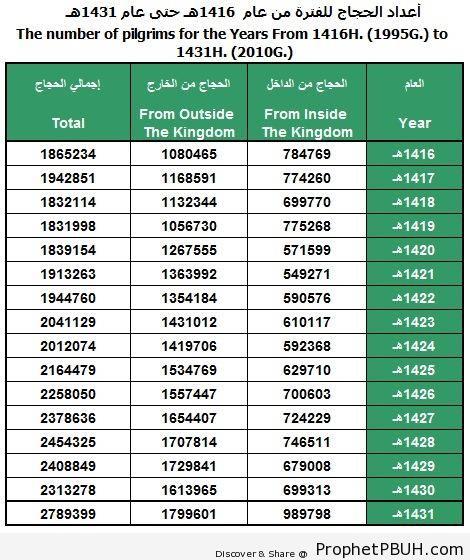 Number of Haj Pilgrims, 1995-2010 - Islamic Infographics and Diagrams