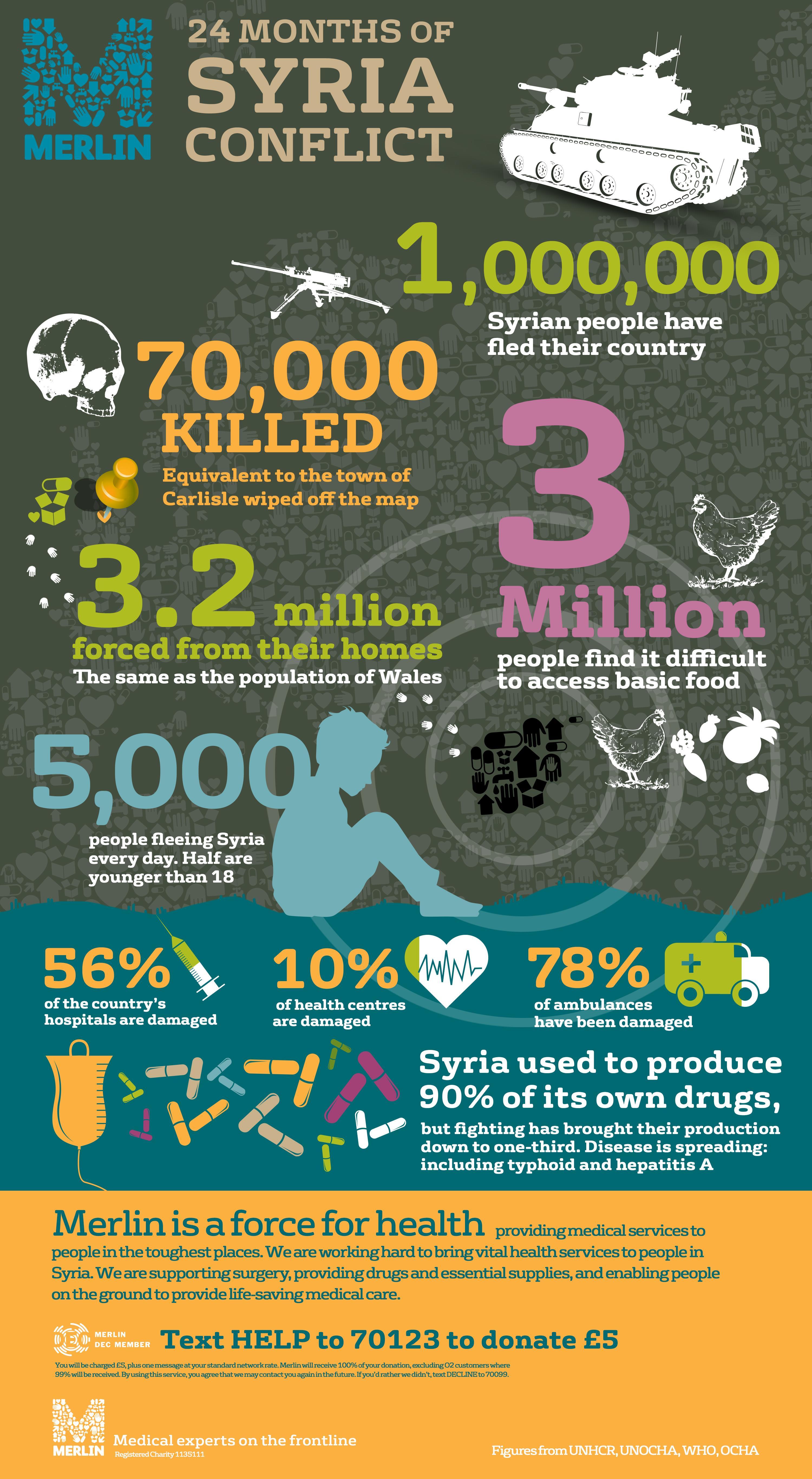 Syria Infographic - Syrian Revolution -