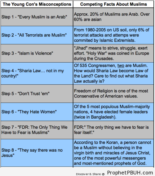 8 misconceptions aboutMuslims - Islamic Quotes, Hadiths, Duas